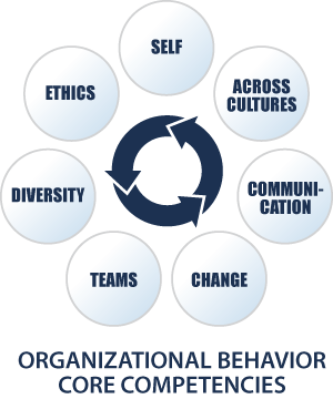 organisational behavior peer ass The processes of organization and management  research in organizational behavior, volume 12 (greenwich, connecticut: jai press, 1990), pp 205-253.